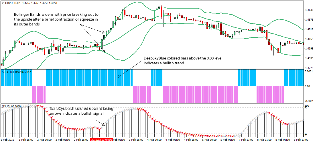 bollinger-bands-forex-scalping-strategy