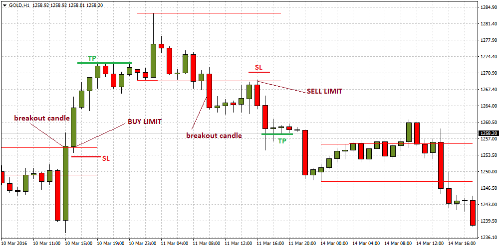 How to find consolidation pairs in forex