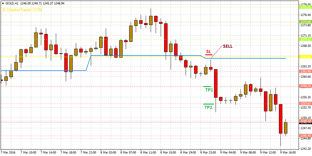 Pivot Point All-in-One Indicator (MT4) - Free Download | FXSSI - Forex Sentiment Board