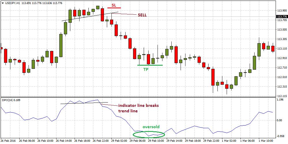 forex-trendline-break-strategy1