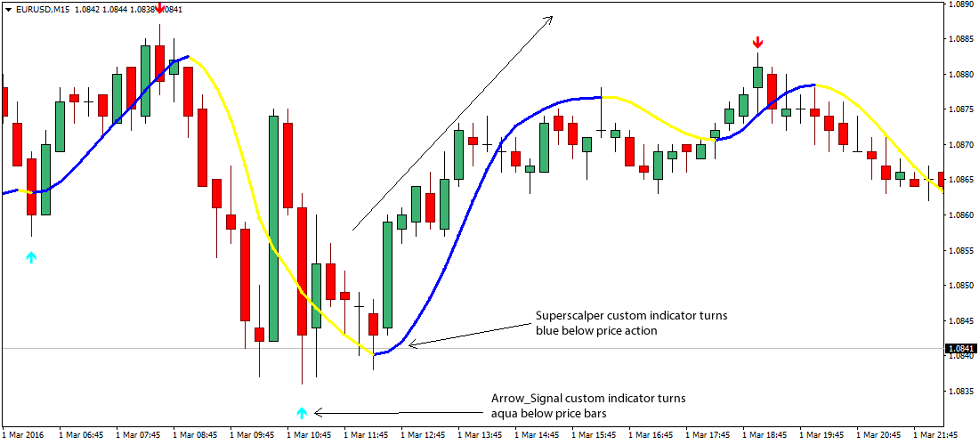 simple-forex-scalping-strategy2