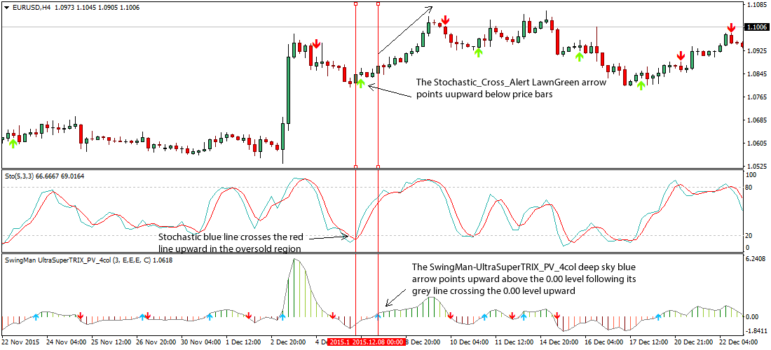 stochastic-cross-alert-forex-strategy