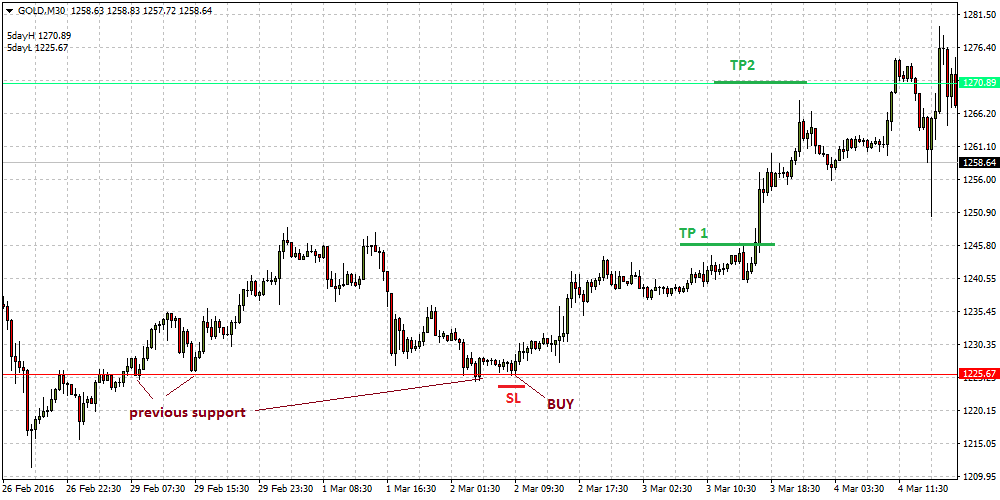 support-resistance-breakout-forex-strategy1