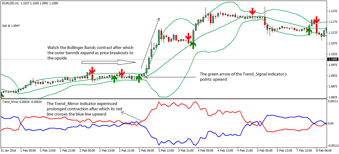 trend-mirror-bollinger-bands-forex-strategy