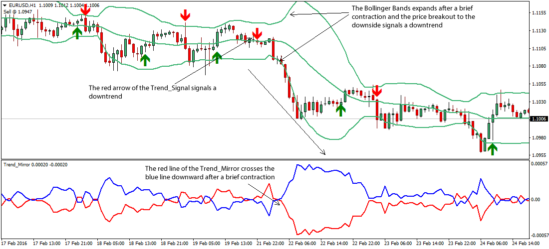 trend-mirror-bollinger-bands-forex-strategy1