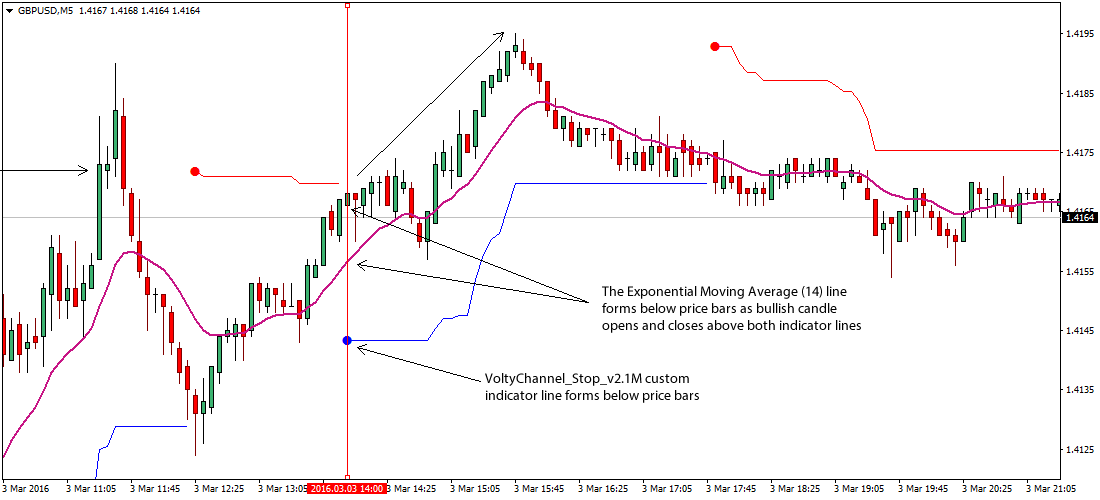 volty-channel-forex-strategy
