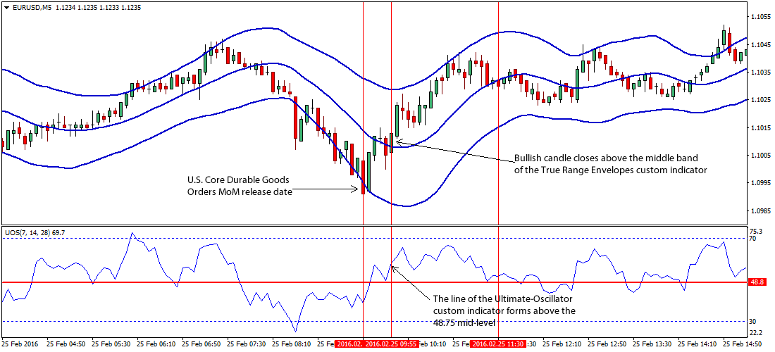 US-Durable-Goods-Orders-Forex-Trading-Strategy