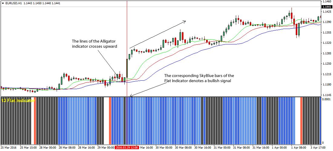 flat-alligator-forex-trading-strategy