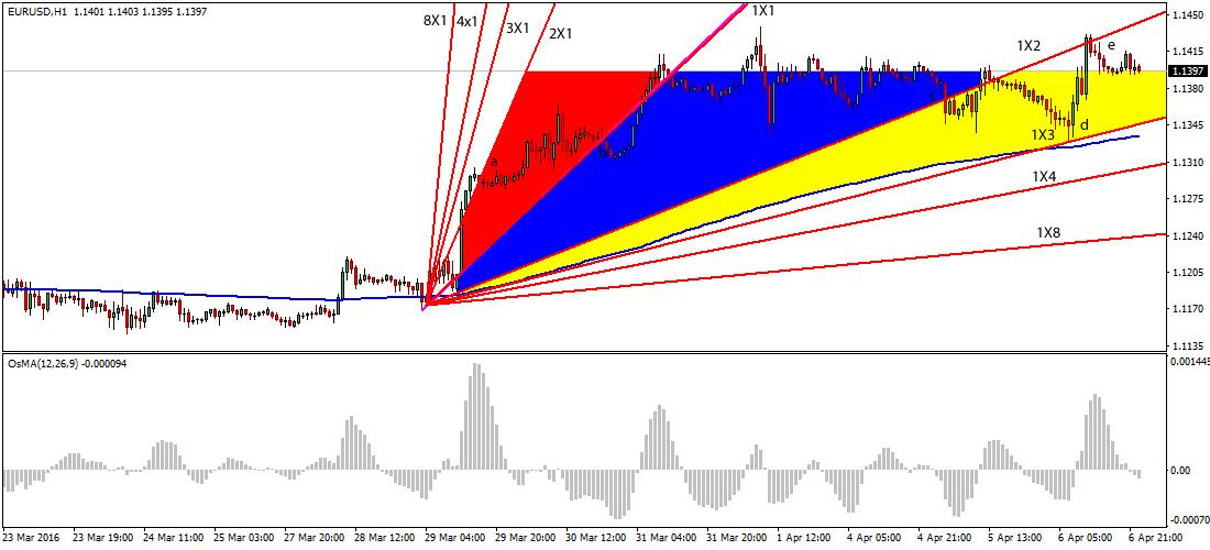 gann-fan-forex-trading-strategy