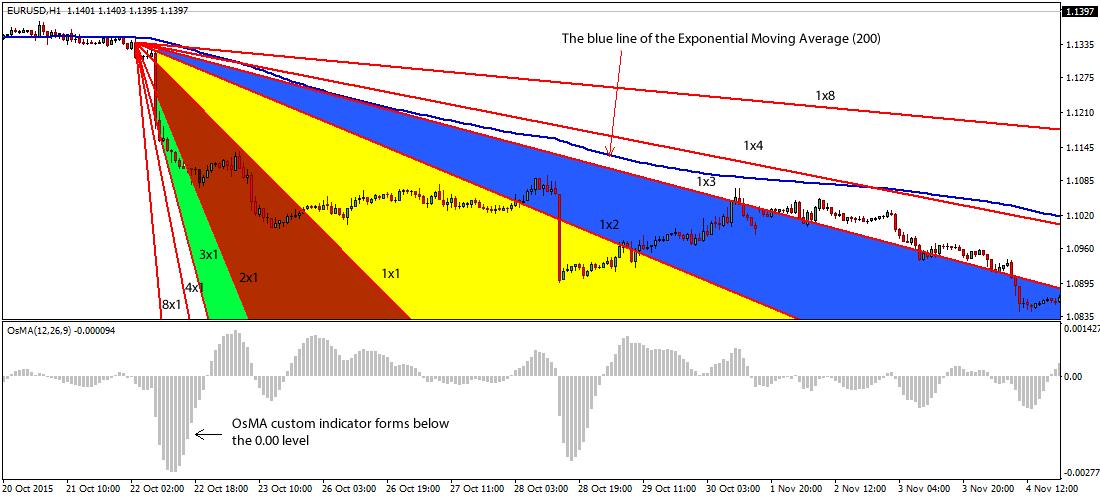 gann-fan-forex-trading-system