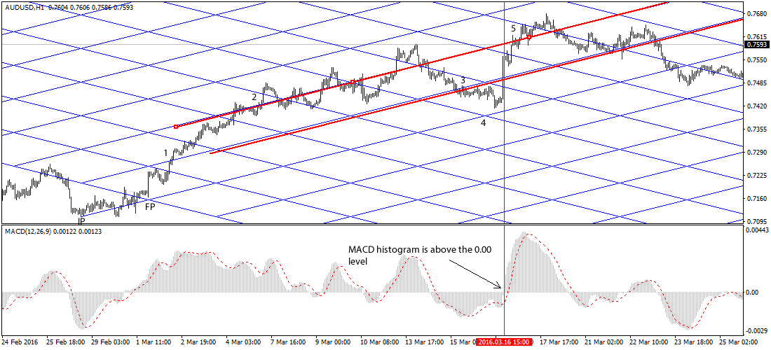 Forex trading with gann market timing indian forex market history