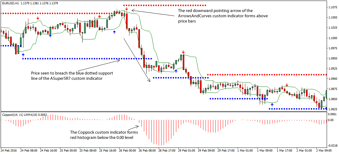support-resistance-breakout-forex-system