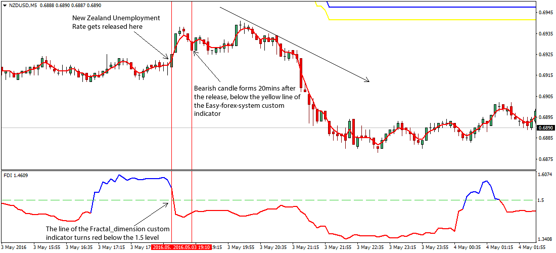 new-zealand-unemployment-rate-forex-strategy