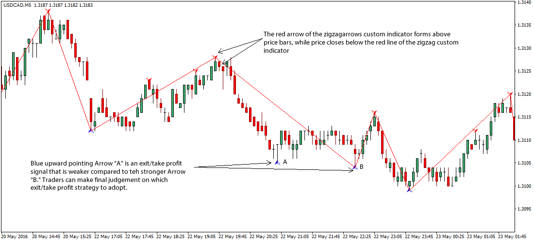 zigzag-forex-scalping-trading-strategy