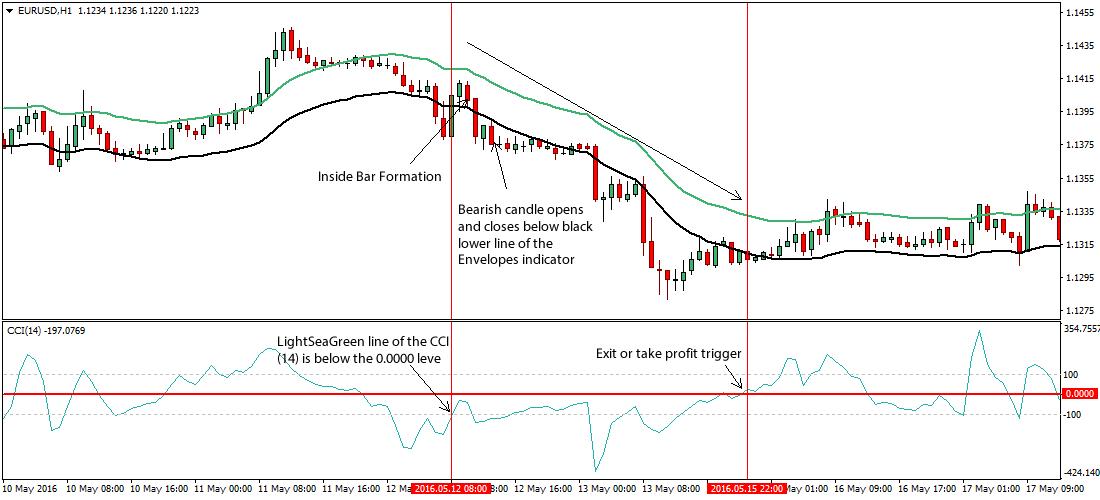 inside-bar-cci-forex-trading-system