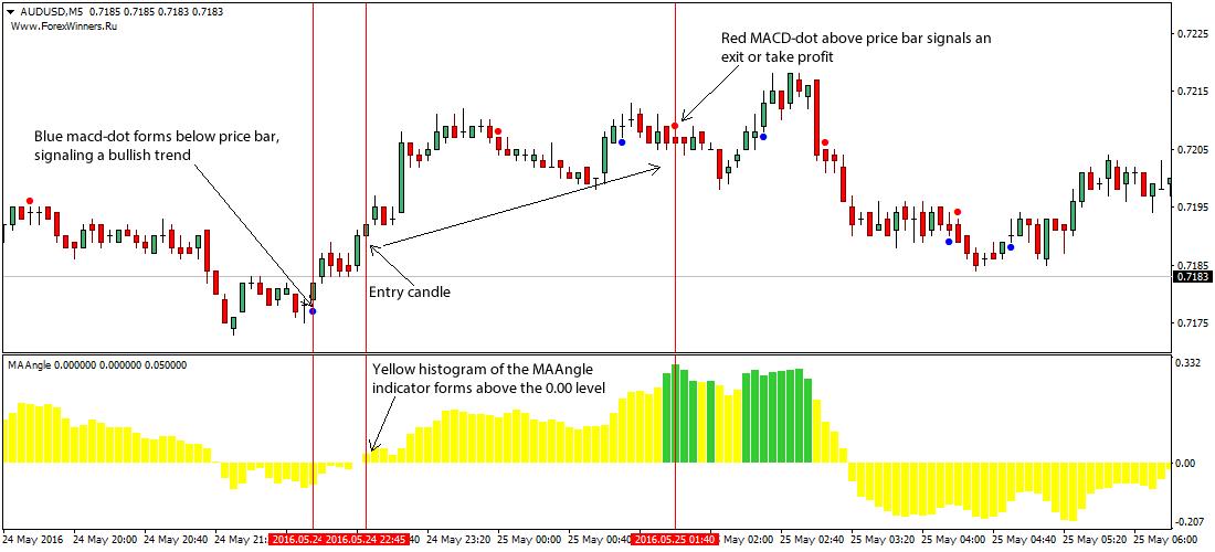 ma-angle-forex-trading-strategy