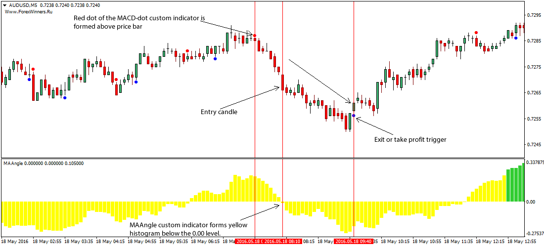 ma-angle-forex-trading-system