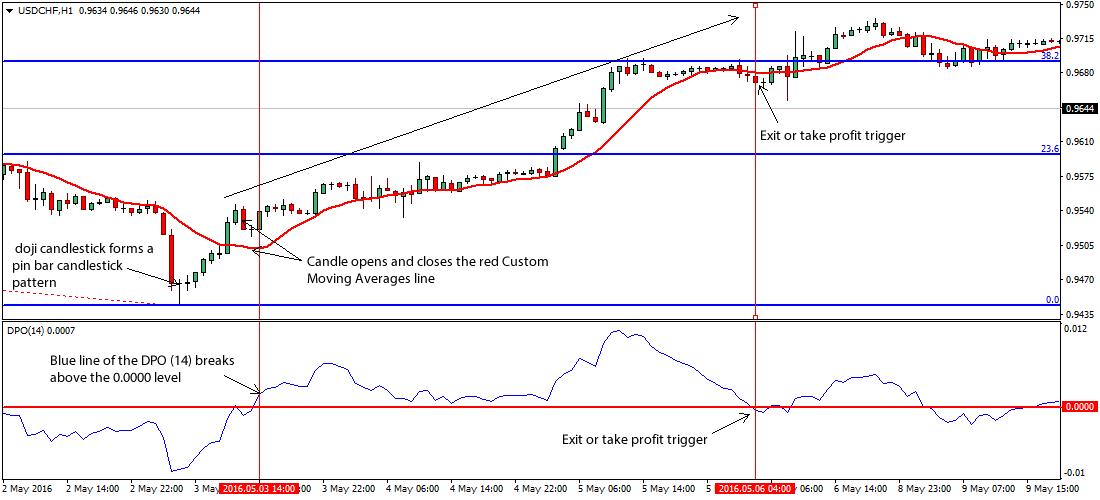 pinbar-price-action-forex-trading-strategy