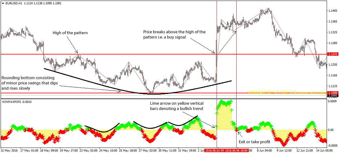 rounding-top-bottom-pattern-forex-trading-strategy