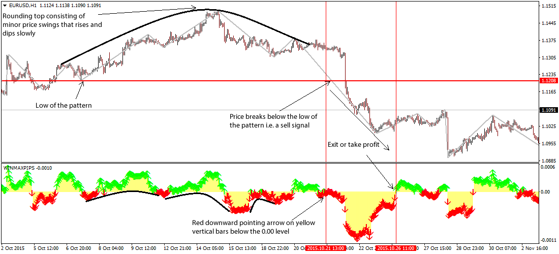 rounding-top-bottom-pattern-forex-trading-system