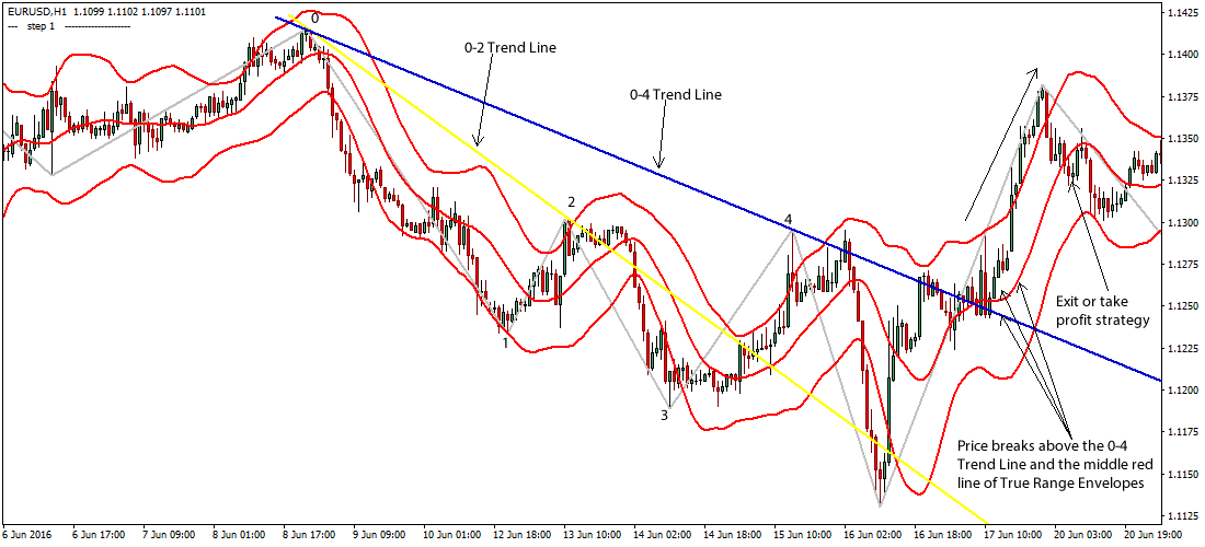 price-action-forex-trend-line-system