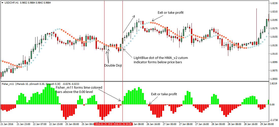 Double helix forex indicator