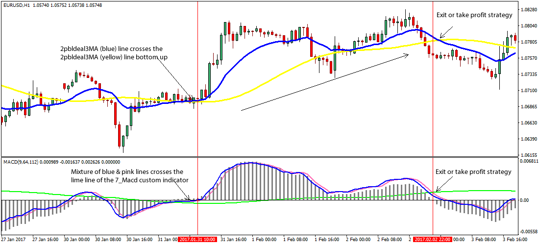 Forex divergence strategy pdf