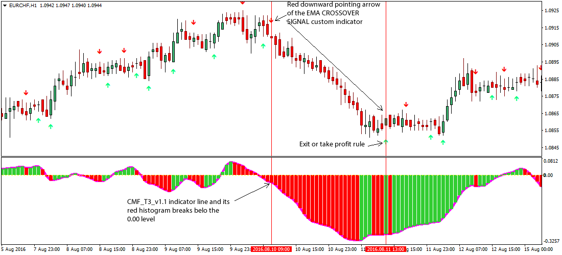 Advanced Chaikin Money Flow (CMF) Forex Trading Strategy