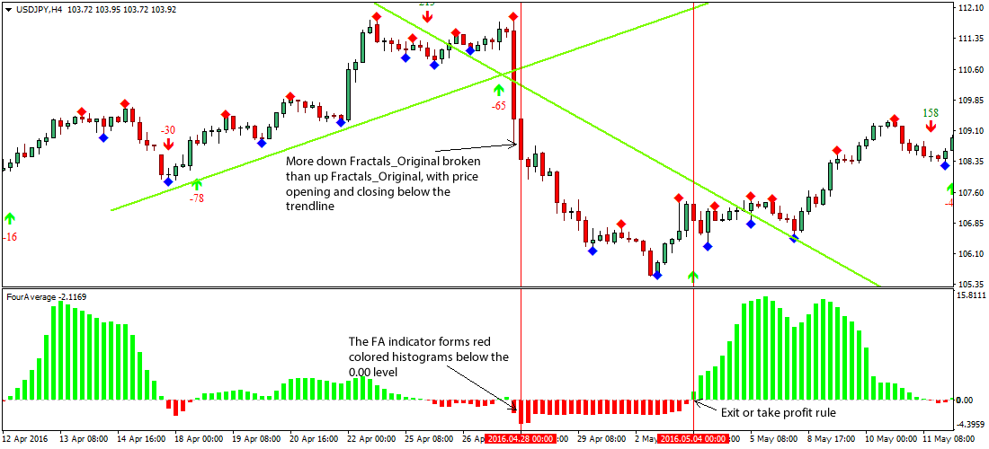 Fractal system for forex happy forex ea reviews