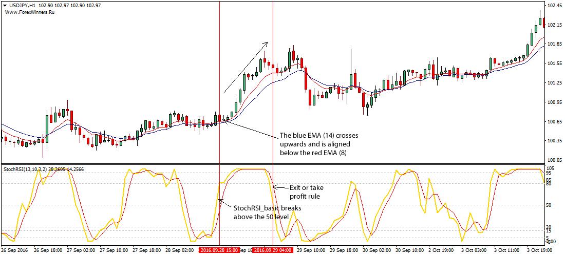 Форекс рси и стохастик валютные торги биржа ммвб
