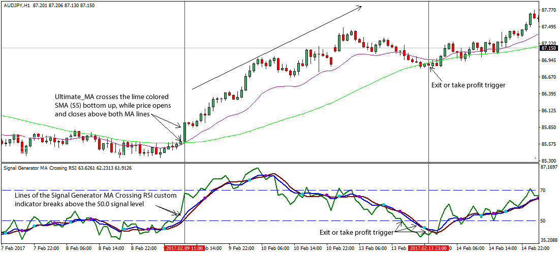 Ultimate Moving Average Forex Trading Strategy
