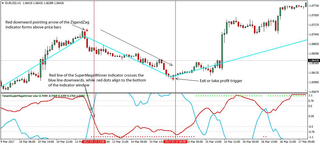 Super Winner Forex Trading Strategy