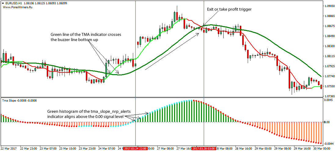 forex moving average scalping strategy for tradestation