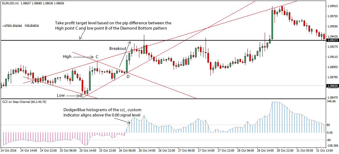 Diamond Chart Forex Trading Strategy