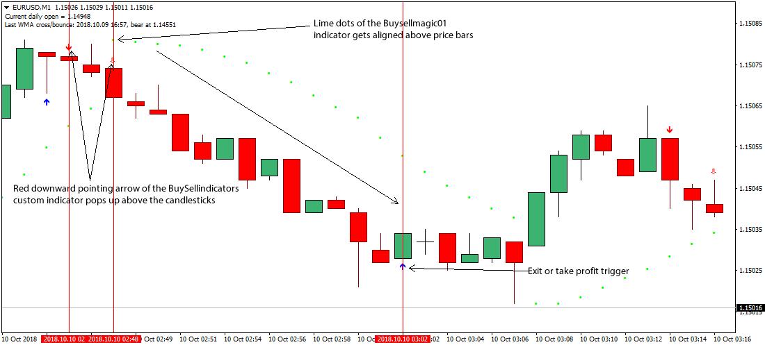 1 minute täglich forex trading strategie beste automatisierte forex trading software bewertungen