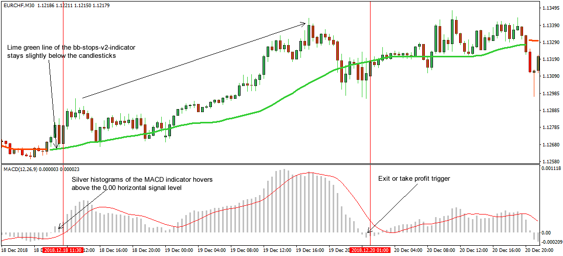 Super Trend Reversal Points Forex Strategy