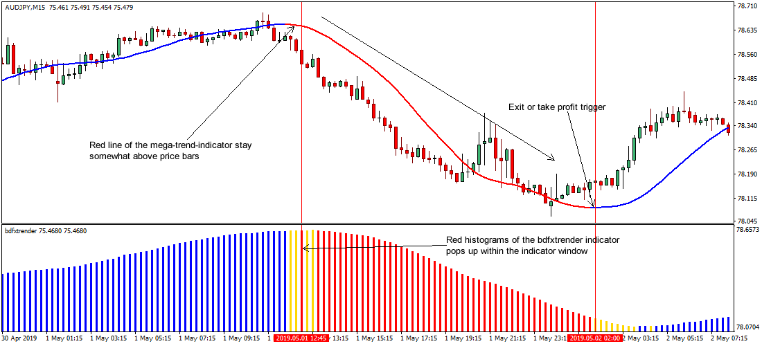 Trend following forex trading strategy