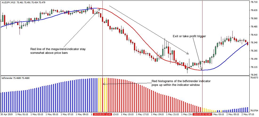 Trend following strategies forex