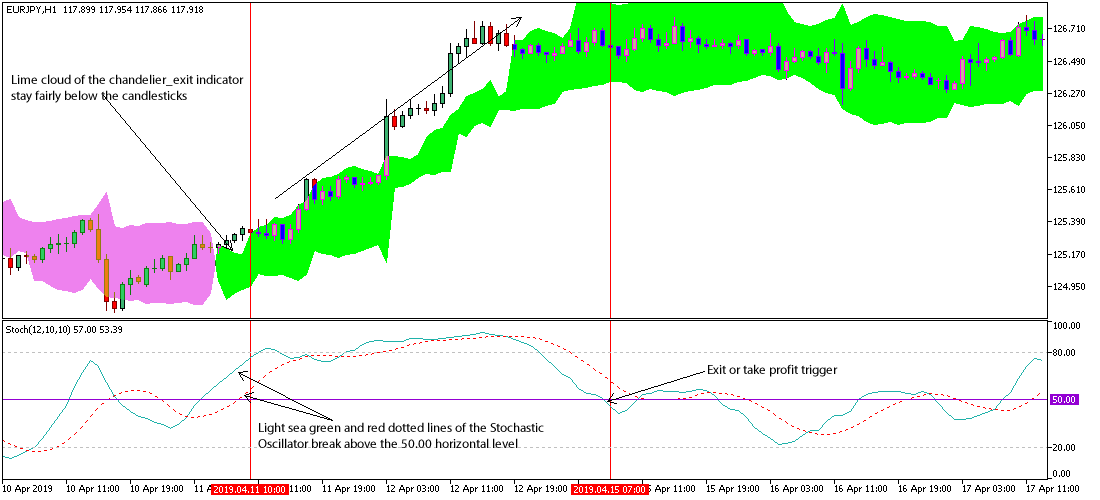 Exit strategy for forex