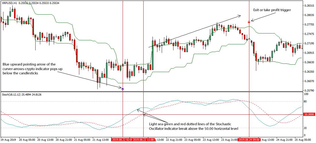 trading bitcoin strategy