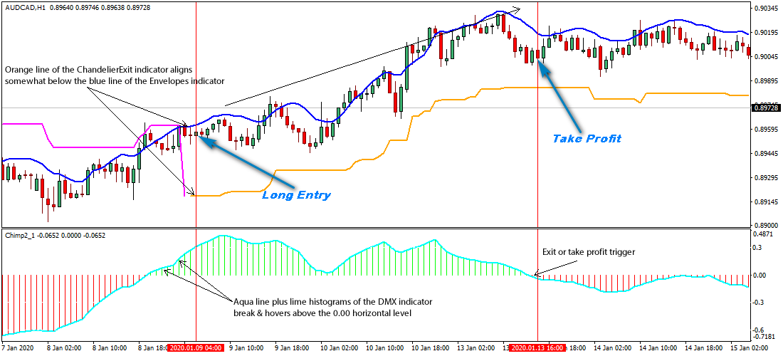 AUD/CAD 1-Hour Forex Swing Trading Strategy