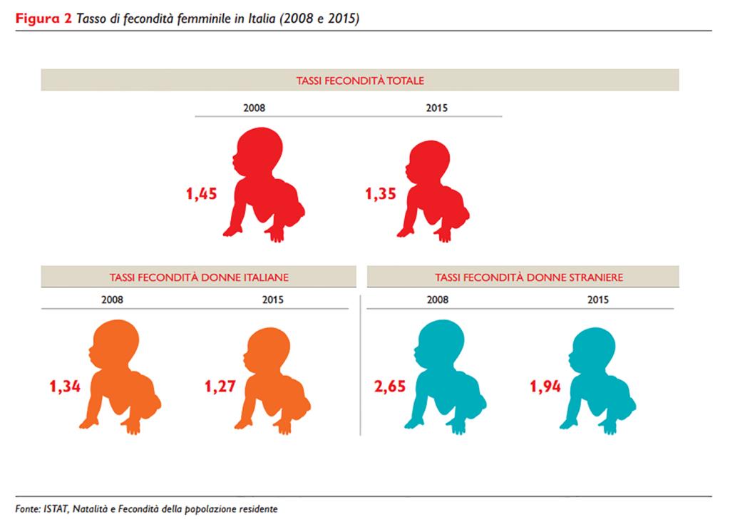 2 Tasso di fecondità femminile in Italia (2008 e 2015)