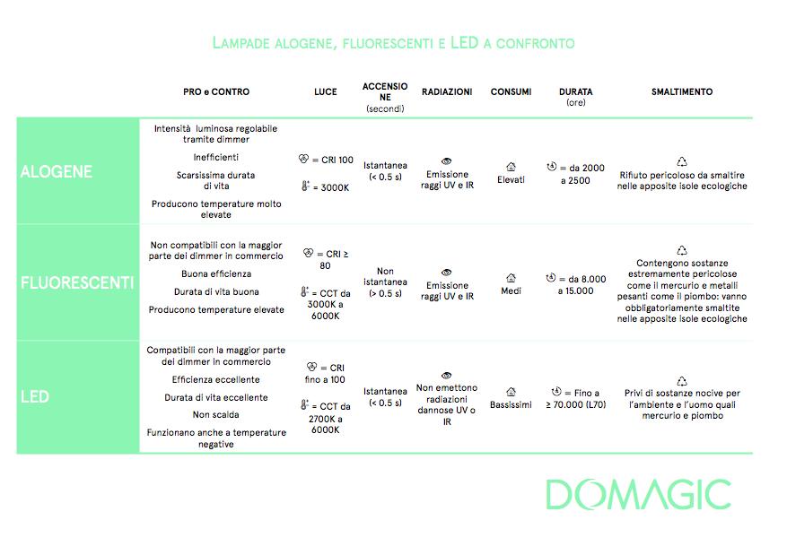 TABELLA DOMAGIC - Confronto lampade LED, fluorescenti e alogene