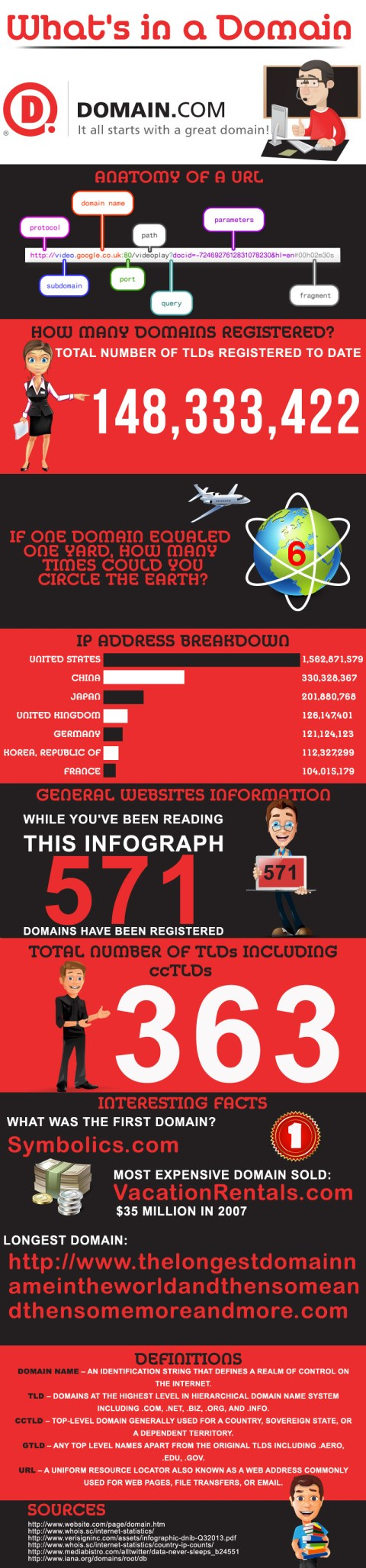 What's in a Domain [Infographic]
