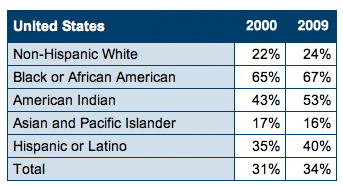 Single Parent Homes by Ethnicity