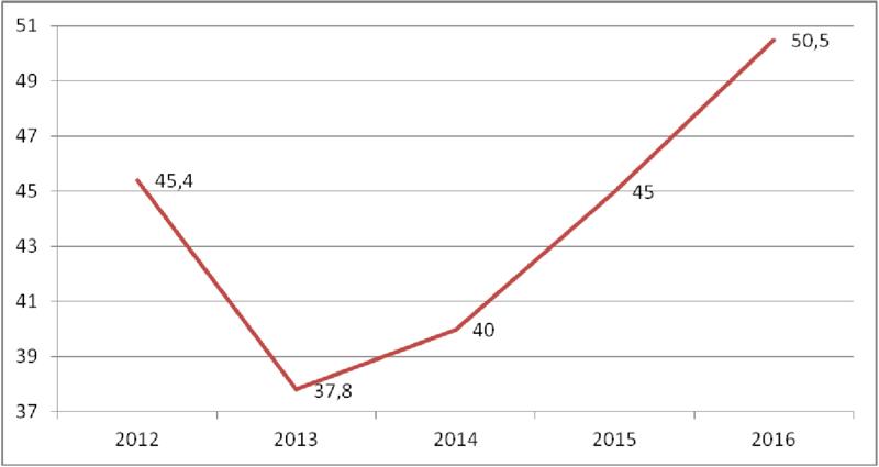 cedom-domotica-inmotica-estudio-mercado-2016-facturacion-fabricantes-1