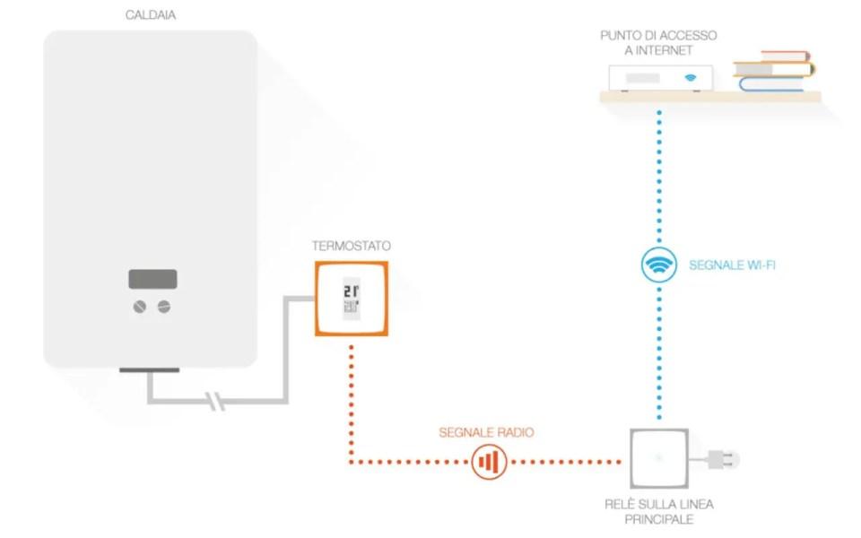 Schema di installazione del termostato intelligente Netatmo in sostituzione di un termostato a fili tradizionale.
