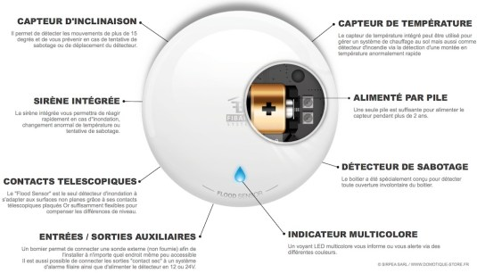 Avantages du Fibaro Flood Sensor