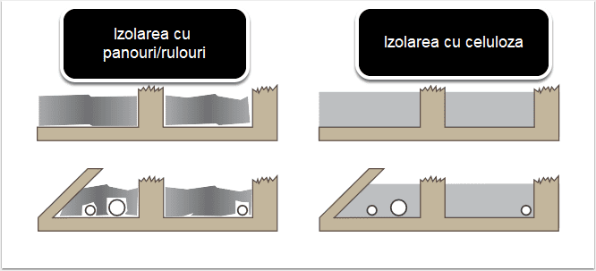 izolarea cu vata vs celuloza
