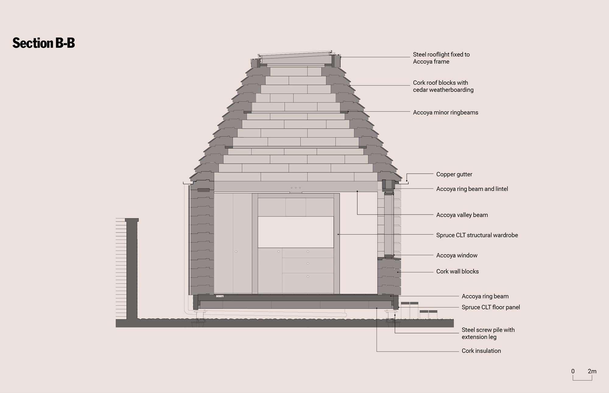 Structura casei de pluta